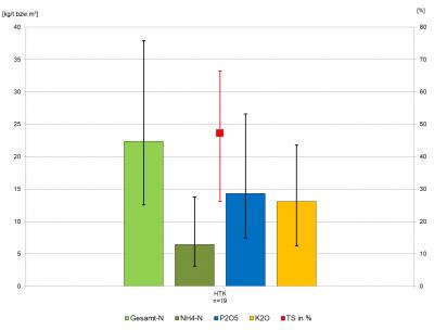 Nährstoffgehalte der untersuchten HTK-Proben aus dem Zeitraum 2016 bis 2018