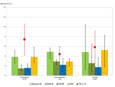 Nährstoffgehalte der untersuchten Rinder- und Schweinegüllen sowie von flüssigen Gärresten im Zeitraum 2016 bis 2018